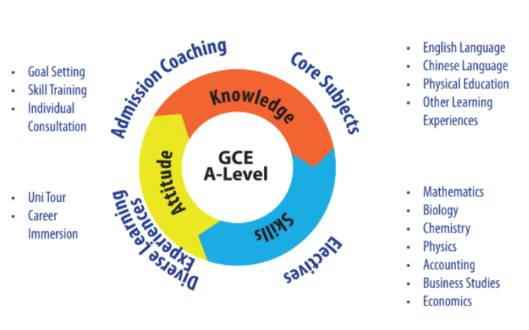 GCE AL Framework in A-School